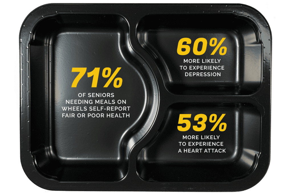 Food Tray Percentages